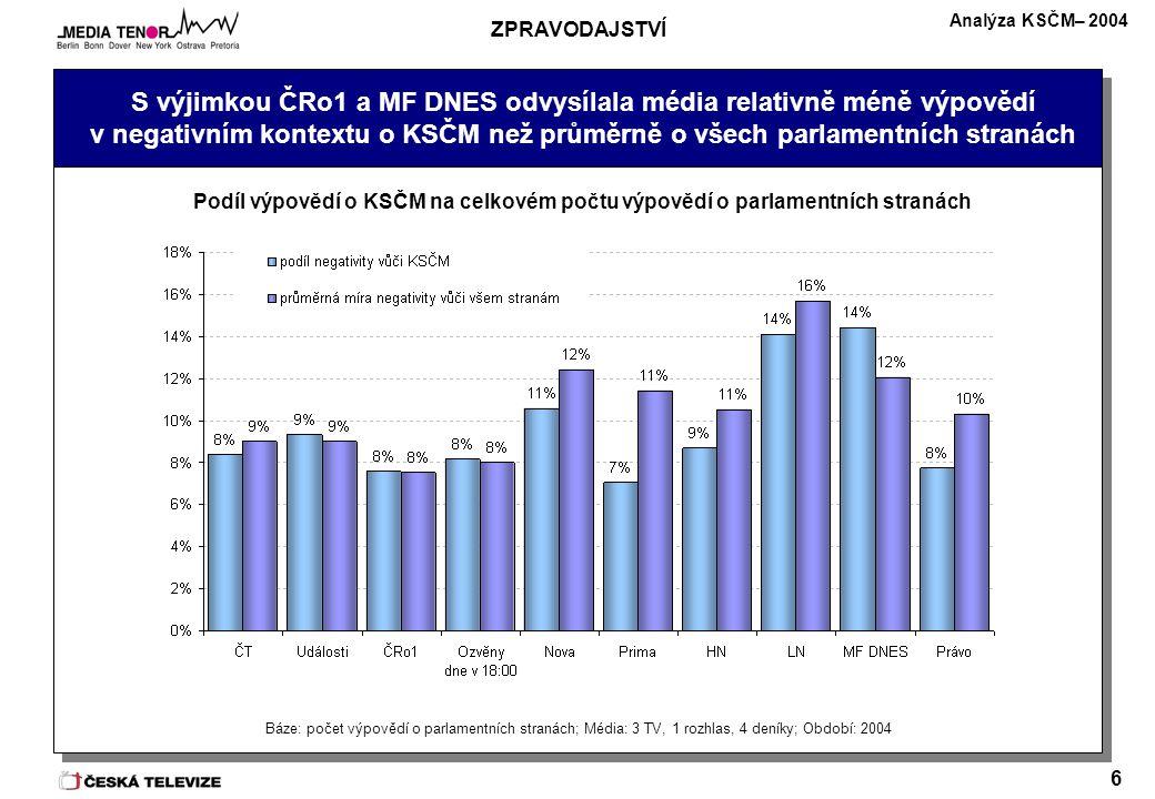 Analýza KSČM– 2004 6 S výjimkou ČRo1 a MF DNES odvysílala média relativně méně výpovědí v negativním kontextu o KSČM než průměrně o všech parlamentních stranách Báze: počet výpovědí o parlamentních stranách; Média: 3 TV, 1 rozhlas, 4 deníky; Období: 2004 Podíl výpovědí o KSČM na celkovém počtu výpovědí o parlamentních stranách ZPRAVODAJSTVÍ