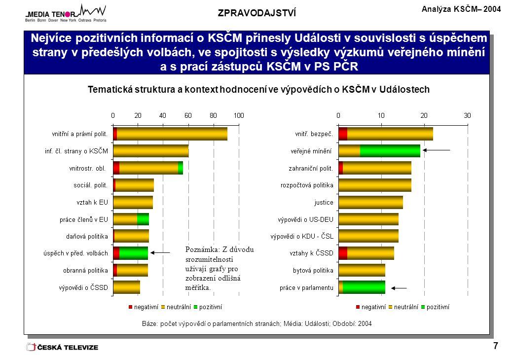Analýza KSČM– 2004 7 Nejvíce pozitivních informací o KSČM přinesly Události v souvislosti s úspěchem strany v předešlých volbách, ve spojitosti s výsledky výzkumů veřejného mínění a s prací zástupců KSČM v PS PČR Báze: počet výpovědí o parlamentních stranách; Média: Události; Období: 2004 Tematická struktura a kontext hodnocení ve výpovědích o KSČM v Událostech ZPRAVODAJSTVÍ Poznámka: Z důvodu srozumitelnosti užívají grafy pro zobrazení odlišná měřítka.
