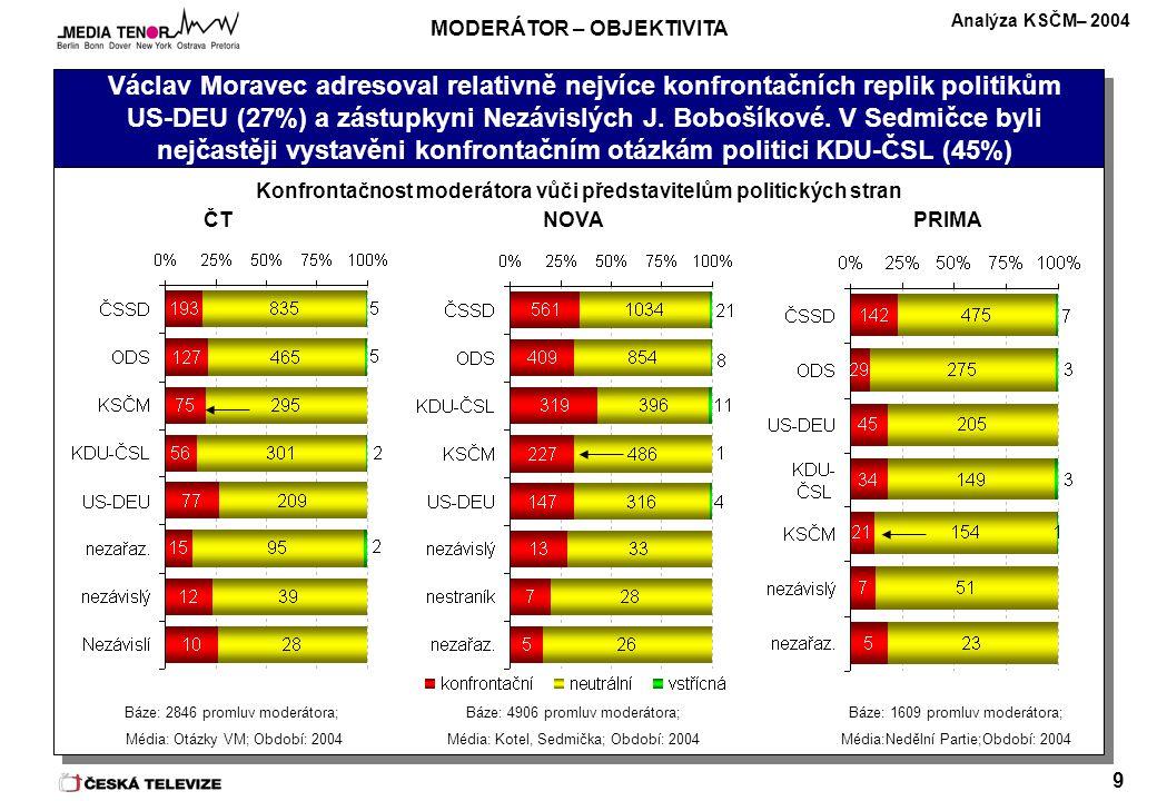 Analýza KSČM– 2004 9 Václav Moravec adresoval relativně nejvíce konfrontačních replik politikům US-DEU (27%) a zástupkyni Nezávislých J. Bobošíkové. V