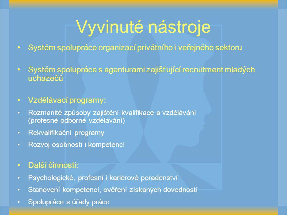 Vyvinuté nástroje Systém spolupráce organizací privátního i veřejného sektoru Systém spolupráce s agenturami zajišťující recruitment mladých uchazečů Vzdělávací programy: Rozmanité způsoby zajištění kvalifikace a vzdělávání (profesně odborné vzdělávání) Rekvalifikační programy Rozvoj osobnosti i kompetencí Další činnosti: Psychologické, profesní i kariérové poradenství Stanovení kompetencí, ověření získaných dovedností Spolupráce s úřady práce