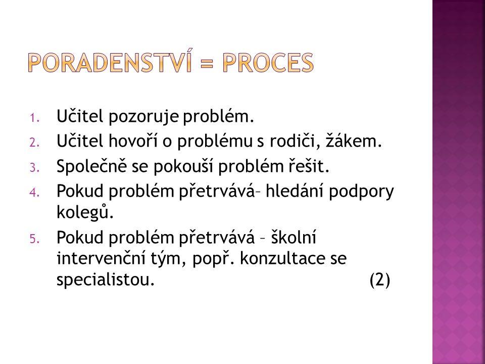 1. Učitel pozoruje problém. 2. Učitel hovoří o problému s rodiči, žákem. 3. Společně se pokouší problém řešit. 4. Pokud problém přetrvává– hledání pod