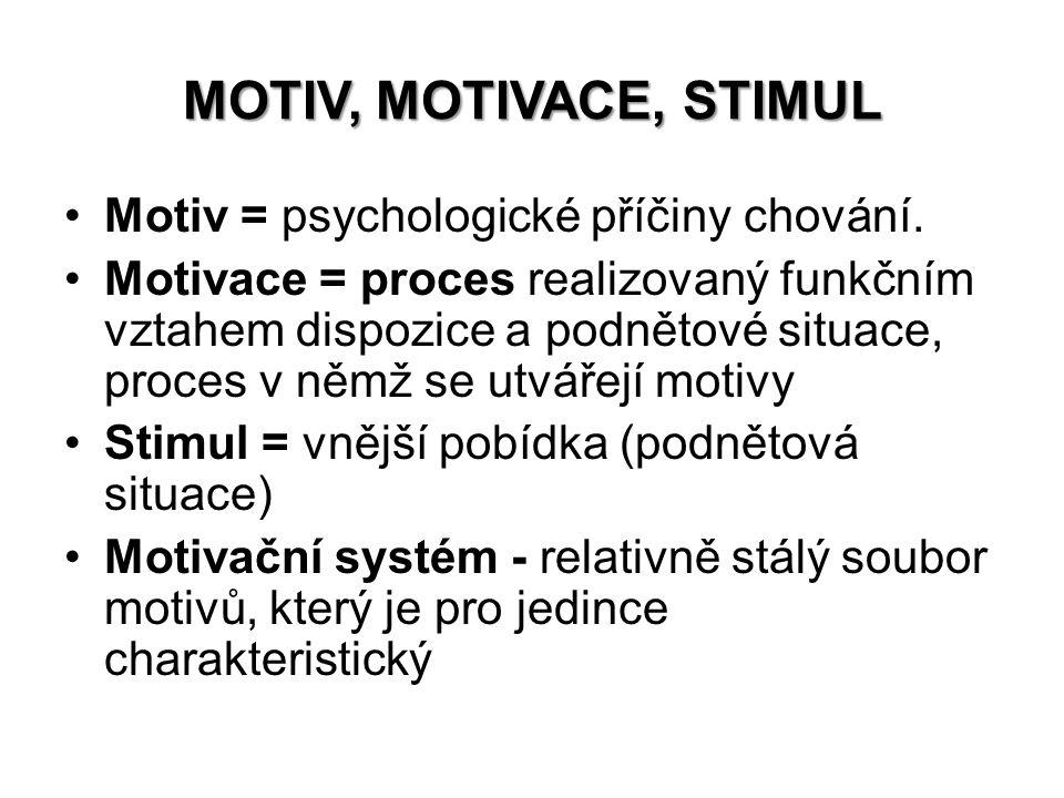 MOTIV, MOTIVACE, STIMUL Motiv = psychologické příčiny chování.