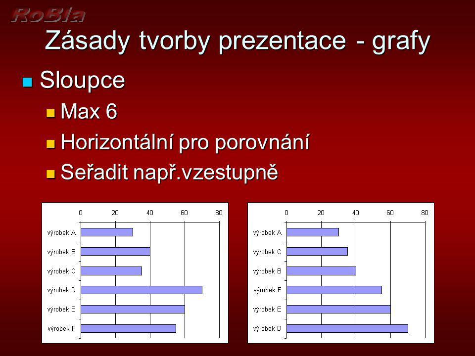 Zásady tvorby prezentace - grafy Křivky Křivky Max 4 Max 4 Horizontální popis Horizontální popis Maximální rozdíly Maximální rozdíly Minimální rozdíly
