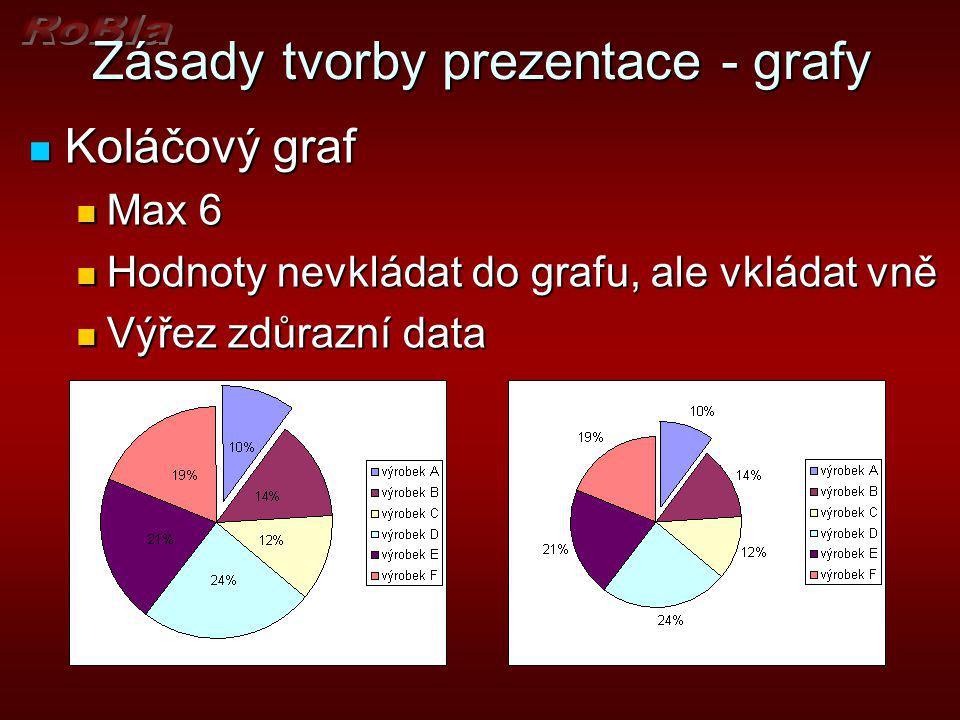 Zásady tvorby prezentace - grafy Sloupce Sloupce Max 6 Max 6 Horizontální pro porovnání Horizontální pro porovnání Seřadit např.vzestupně Seřadit např