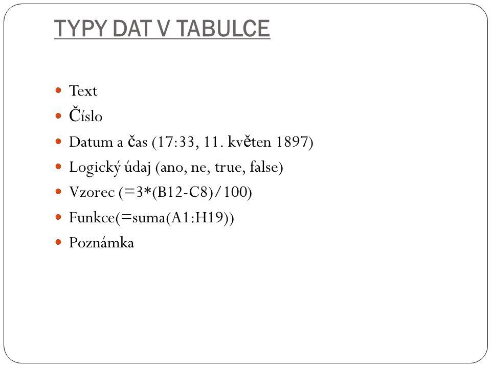 TYPY DAT V TABULCE Text Č íslo Datum a č as (17:33, 11. kv ě ten 1897) Logický údaj (ano, ne, true, false) Vzorec (=3*(B12-C8)/100) Funkce(=suma(A1:H1