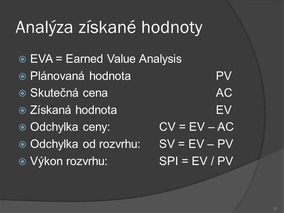14 Analýza získané hodnoty  EVA = Earned Value Analysis  Plánovaná hodnota PV  Skutečná cena AC  Získaná hodnota EV  Odchylka ceny: CV = EV – AC  Odchylka od rozvrhu: SV = EV – PV  Výkon rozvrhu: SPI = EV / PV
