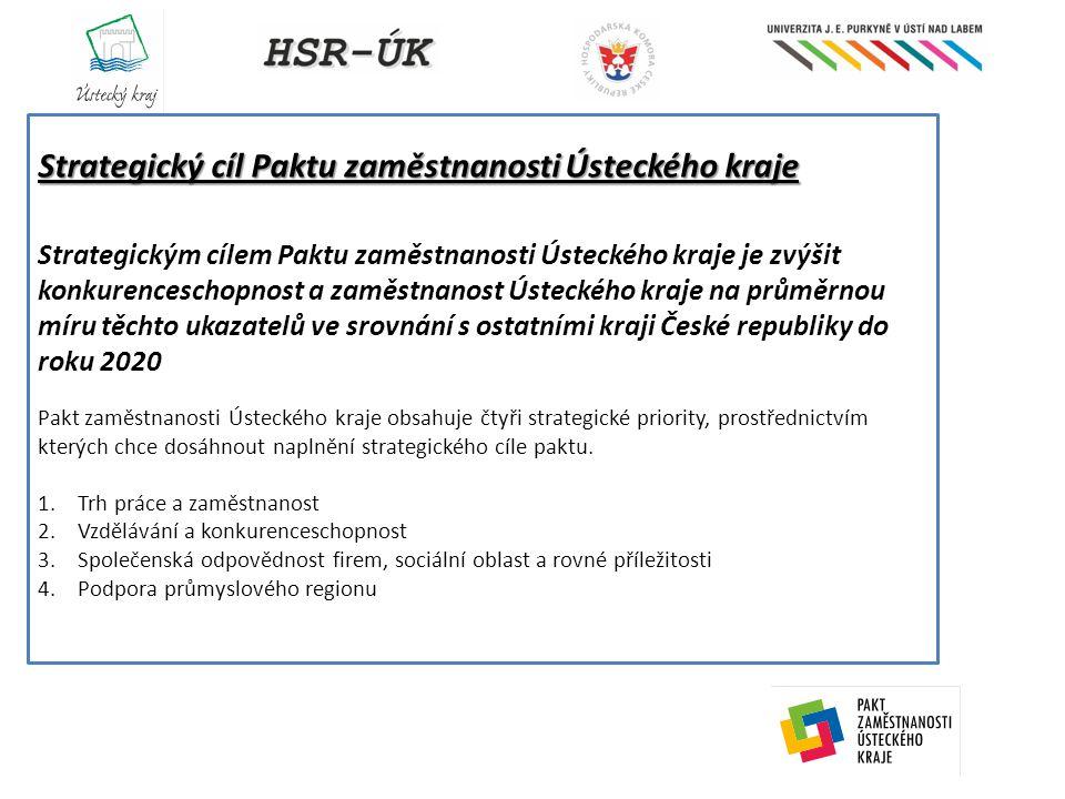 Strategický cíl Paktu zaměstnanosti Ústeckého kraje Strategickým cílem Paktu zaměstnanosti Ústeckého kraje je zvýšit konkurenceschopnost a zaměstnanost Ústeckého kraje na průměrnou míru těchto ukazatelů ve srovnání s ostatními kraji České republiky do roku 2020 Pakt zaměstnanosti Ústeckého kraje obsahuje čtyři strategické priority, prostřednictvím kterých chce dosáhnout naplnění strategického cíle paktu.