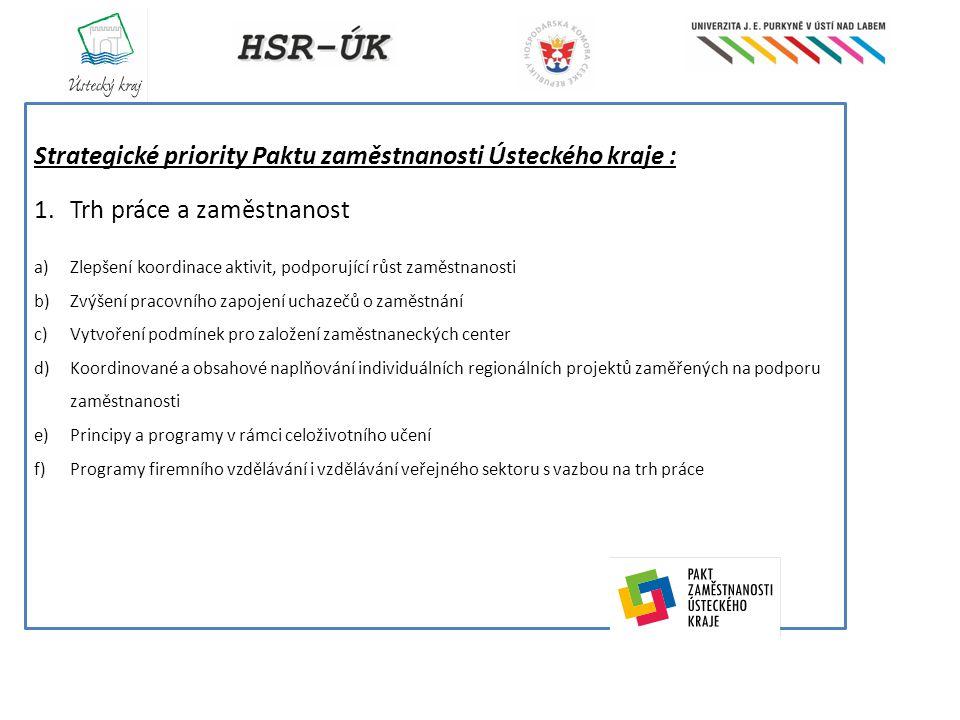 Strategické priority Paktu zaměstnanosti Ústeckého kraje : 1.Trh práce a zaměstnanost a)Zlepšení koordinace aktivit, podporující růst zaměstnanosti b)Zvýšení pracovního zapojení uchazečů o zaměstnání c)Vytvoření podmínek pro založení zaměstnaneckých center d)Koordinované a obsahové naplňování individuálních regionálních projektů zaměřených na podporu zaměstnanosti e)Principy a programy v rámci celoživotního učení f)Programy firemního vzdělávání i vzdělávání veřejného sektoru s vazbou na trh práce