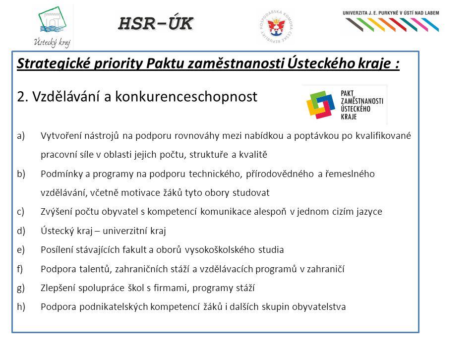 Strategické priority Paktu zaměstnanosti Ústeckého kraje : 2. Vzdělávání a konkurenceschopnost a)Vytvoření nástrojů na podporu rovnováhy mezi nabídkou