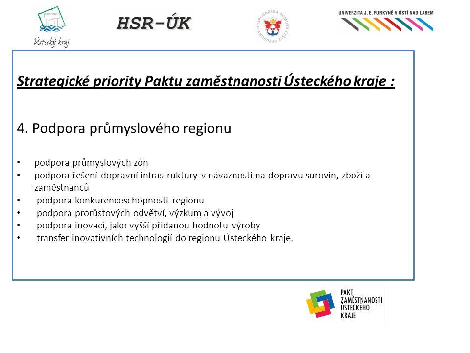 Strategické priority Paktu zaměstnanosti Ústeckého kraje : 4. Podpora průmyslového regionu podpora průmyslových zón podpora řešení dopravní infrastruk