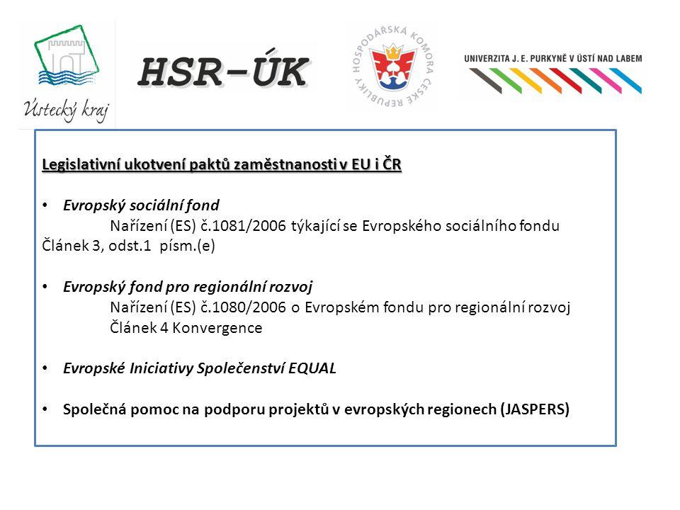 Legislativní ukotvení paktů zaměstnanosti v EU i ČR Evropský sociální fond Nařízení (ES) č.1081/2006 týkající se Evropského sociálního fondu Článek 3, odst.1 písm.(e) Evropský fond pro regionální rozvoj Nařízení (ES) č.1080/2006 o Evropském fondu pro regionální rozvoj Článek 4 Konvergence Evropské Iniciativy Společenství EQUAL Společná pomoc na podporu projektů v evropských regionech (JASPERS)