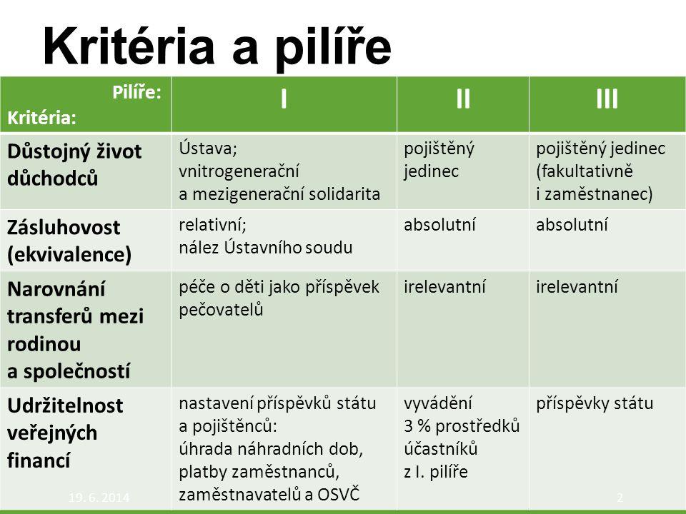 Kritéria a pilíře Pilíře: Kritéria: IIIIII Důstojný život důchodců Ústava; vnitrogenerační a mezigenerační solidarita pojištěný jedinec pojištěný jedi