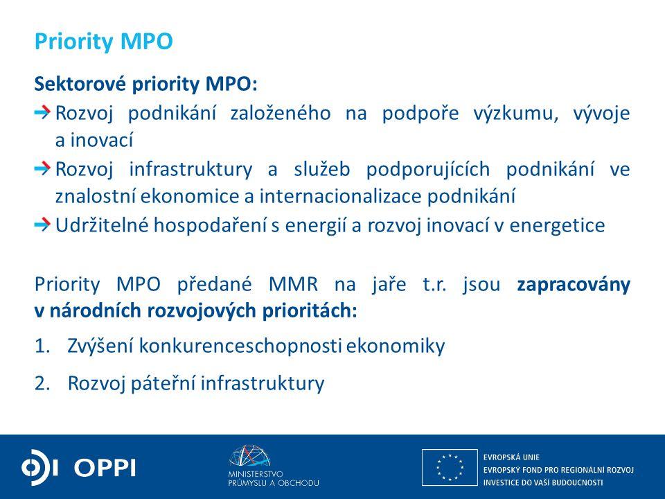 Sektorové priority MPO: Rozvoj podnikání založeného na podpoře výzkumu, vývoje a inovací Rozvoj infrastruktury a služeb podporujících podnikání ve znalostní ekonomice a internacionalizace podnikání Udržitelné hospodaření s energií a rozvoj inovací v energetice Priority MPO předané MMR na jaře t.r.