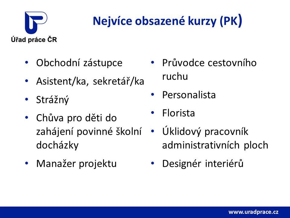 Nejvíce obsazené kurzy (PK ) Obchodní zástupce Asistent/ka, sekretář/ka Strážný Chůva pro děti do zahájení povinné školní docházky Manažer projektu Pr