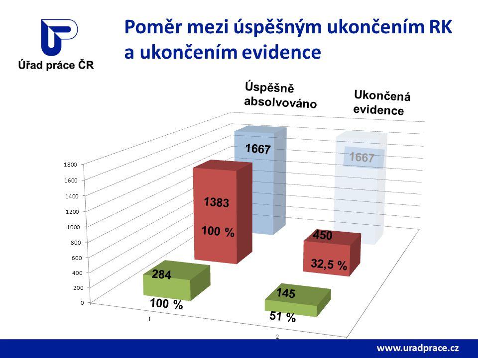 Poměr mezi úspěšným ukončením RK a ukončením evidence Úspěšně absolvováno Ukončená evidence 284 100 % 1383 100 % 450 32,5 % 1667 51 %