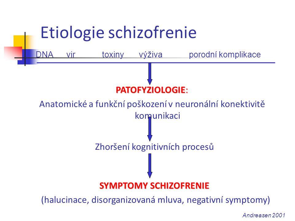 Etiologie schizofrenie DNA vir toxiny výživa porodní komplikace PATOFYZIOLOGIE: Anatomické a funkční poškození v neuronální konektivitě komunikaci Zho
