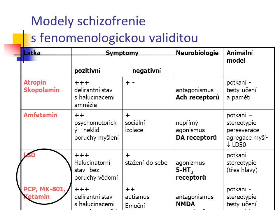 Modely schizofrenie s fenomenologickou validitou L á tkaSymptomyNeurobiologieAnim á ln í model pozitivn í negativn í Atropin Skopolamin +++ delirantní