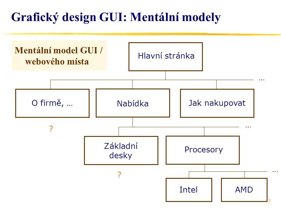 5 Grafický design GUI: Mentální modely Mentální model GUI / webového místa Hlavní stránka O firmě, … Nabídka Jak nakupovat Základní desky Procesory IntelAMD .