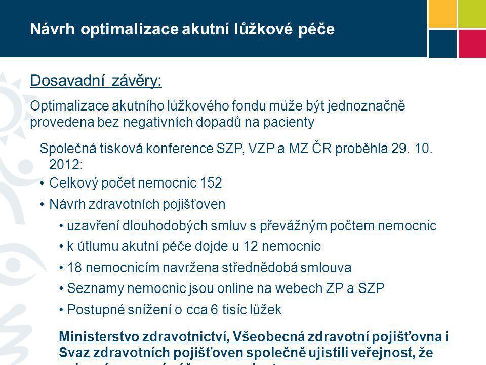Návrh optimalizace akutní lůžkové péče Dosavadní závěry: Optimalizace akutního lůžkového fondu může být jednoznačně provedena bez negativních dopadů na pacienty Společná tisková konference SZP, VZP a MZ ČR proběhla 29.