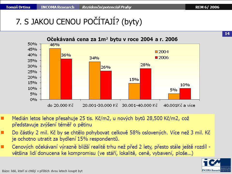 Rezidenční potenciál Prahy 15 REM 6/ 2006INCOMA Research Tomáš Drtina 7.