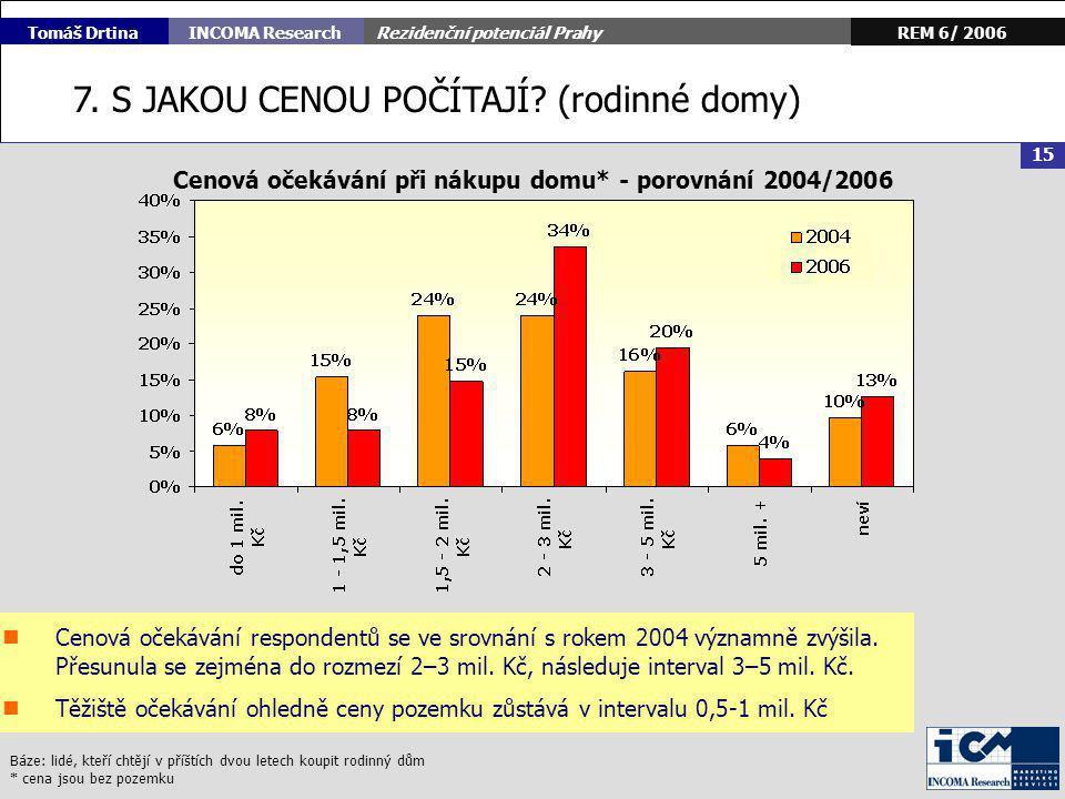 Rezidenční potenciál Prahy 16 REM 6/ 2006INCOMA Research Tomáš Drtina PRO ÚSPĚCH NA VYSOCE KONKURENČNÍM TRHU...