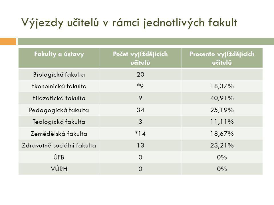 Výjezdy učitelů v rámci jednotlivých fakult Fakulty a ústavyPočet vyjíždějících učitelů Procento vyjíždějících učitelů Biologická fakulta20 Ekonomická fakulta*918,37% Filozofická fakulta940,91% Pedagogická fakulta3425,19% Teologická fakulta311,11% Zemědělská fakulta*1418,67% Zdravotně sociální fakulta1323,21% ÚFB00% VÚRH00%
