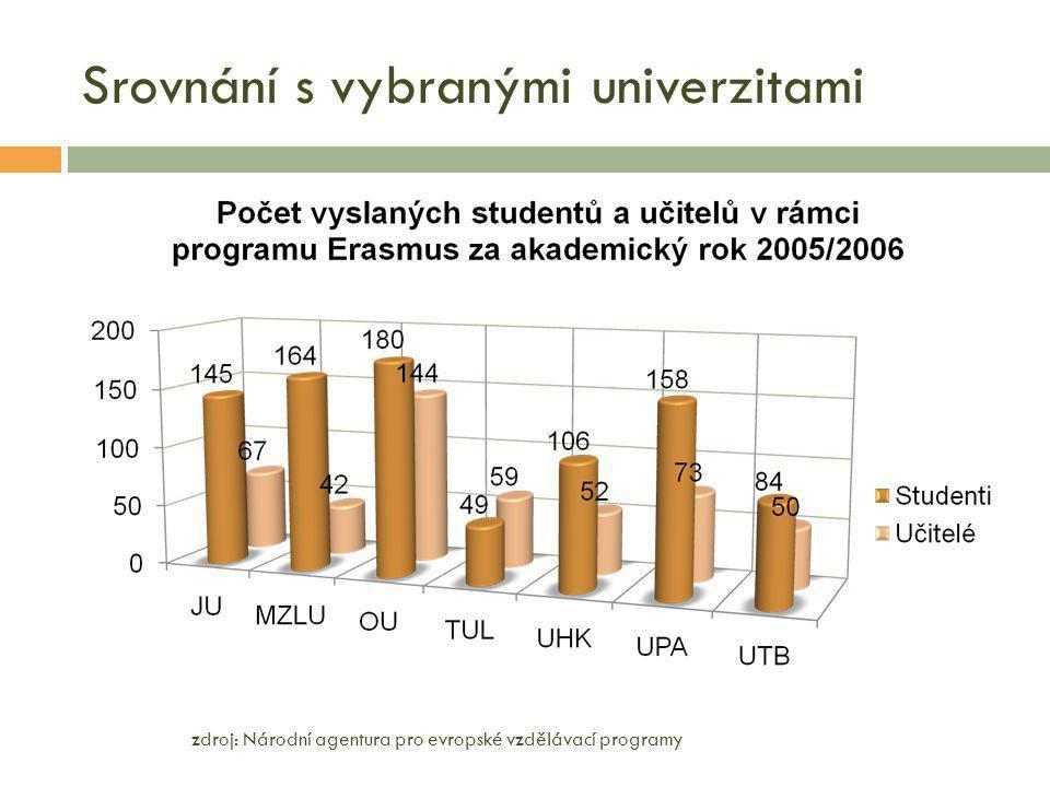 Srovnání s vybranými univerzitami zdroj: Národní agentura pro evropské vzdělávací programy