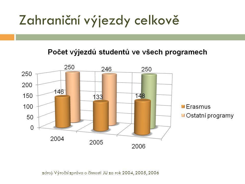 Zahraniční výjezdy celkově zdroj: Výroční zpráva o činnosti JU za rok 2004, 2005, 2006