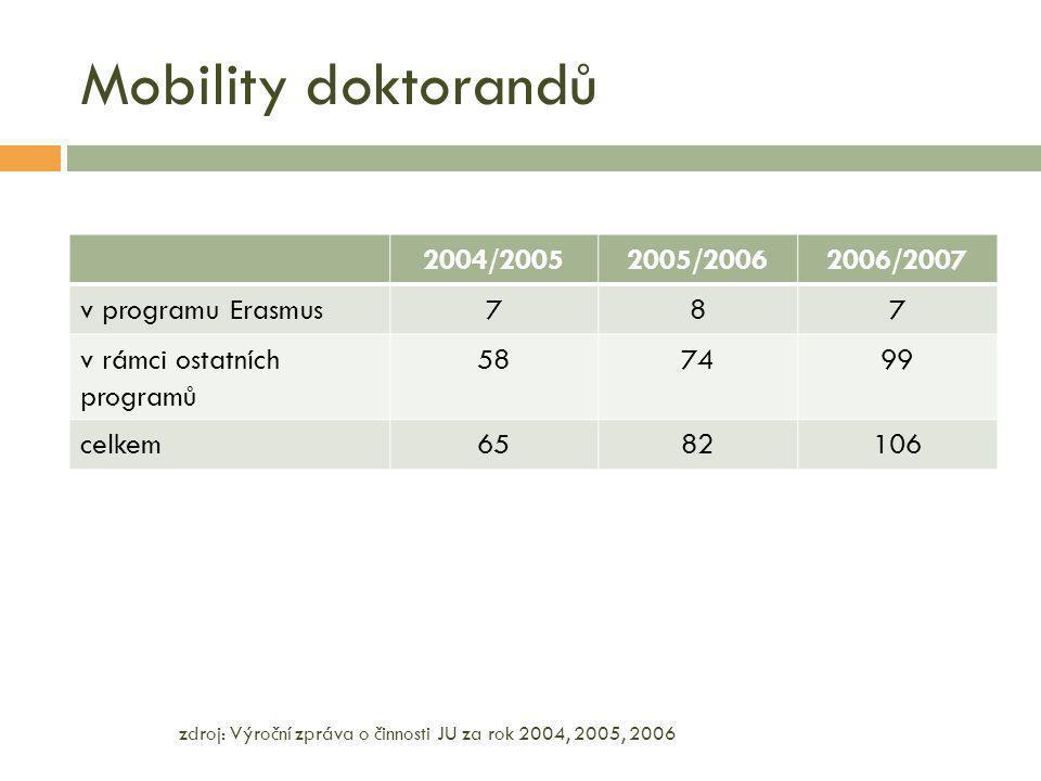 Mobility doktorandů zdroj: Výroční zpráva o činnosti JU za rok 2004, 2005, 2006 2004/20052005/20062006/2007 v programu Erasmus787 v rámci ostatních programů 587499 celkem6582106