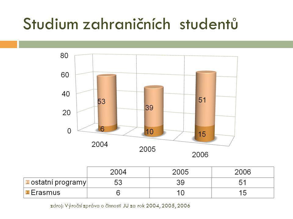 Studium zahraničních studentů zdroj: Výroční zpráva o činnosti JU za rok 2004, 2005, 2006
