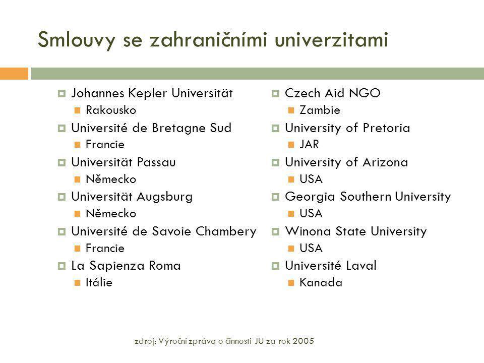Smlouvy se zahraničními univerzitami  Johannes Kepler Universität Rakousko  Université de Bretagne Sud Francie  Universität Passau Německo  Univer