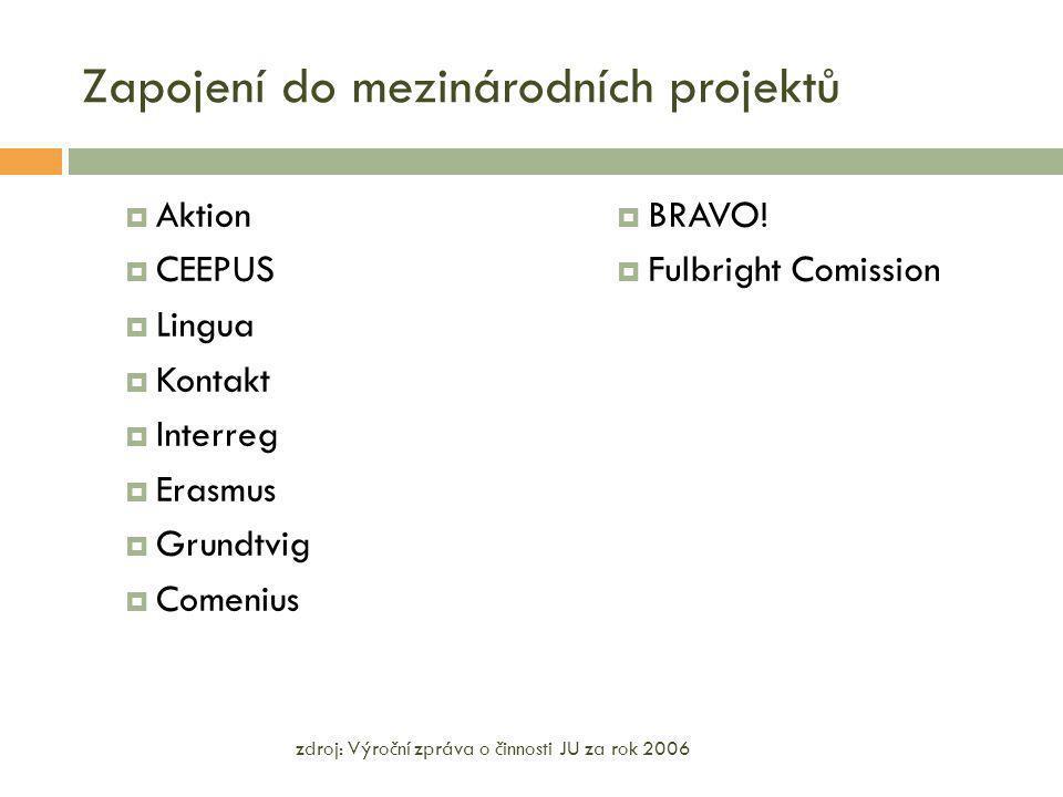 Zapojení do mezinárodních projektů  Aktion  CEEPUS  Lingua  Kontakt  Interreg  Erasmus  Grundtvig  Comenius  BRAVO!  Fulbright Comission zdr