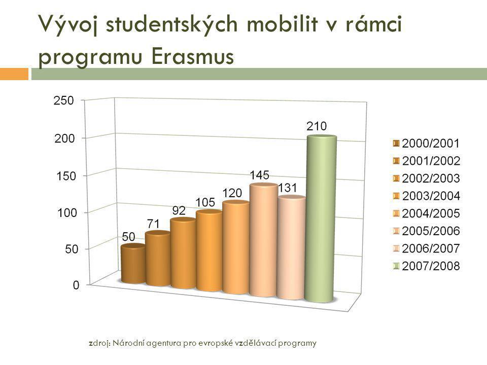Vývoj studentských mobilit v rámci programu Erasmus zdroj: Národní agentura pro evropské vzdělávací programy