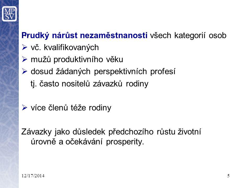 12/17/20145 Prudký nárůst nezaměstnanosti všech kategorií osob  vč.