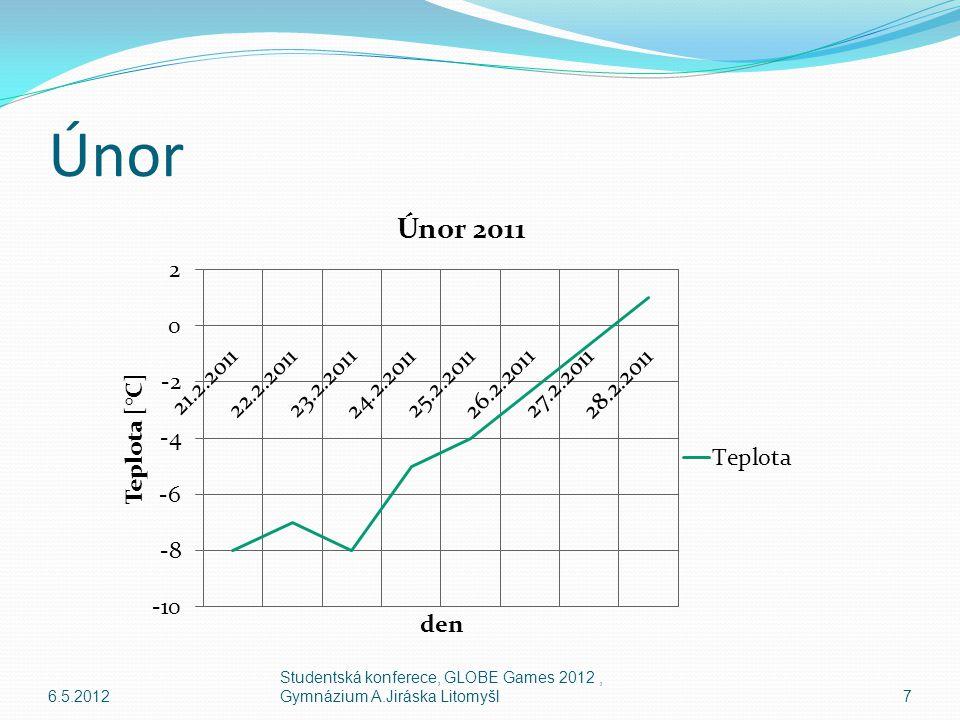 Únor Zpracovali jsme data z týdne od 21.2.2011 do 25.2.2011 V tyto dny byly na obloze mraky typu Nimbostratus a Cirrostratus 6.5.20126 Studentská konferece, GLOBE Games 2012, Gymnázium A.Jiráska Litomyšl