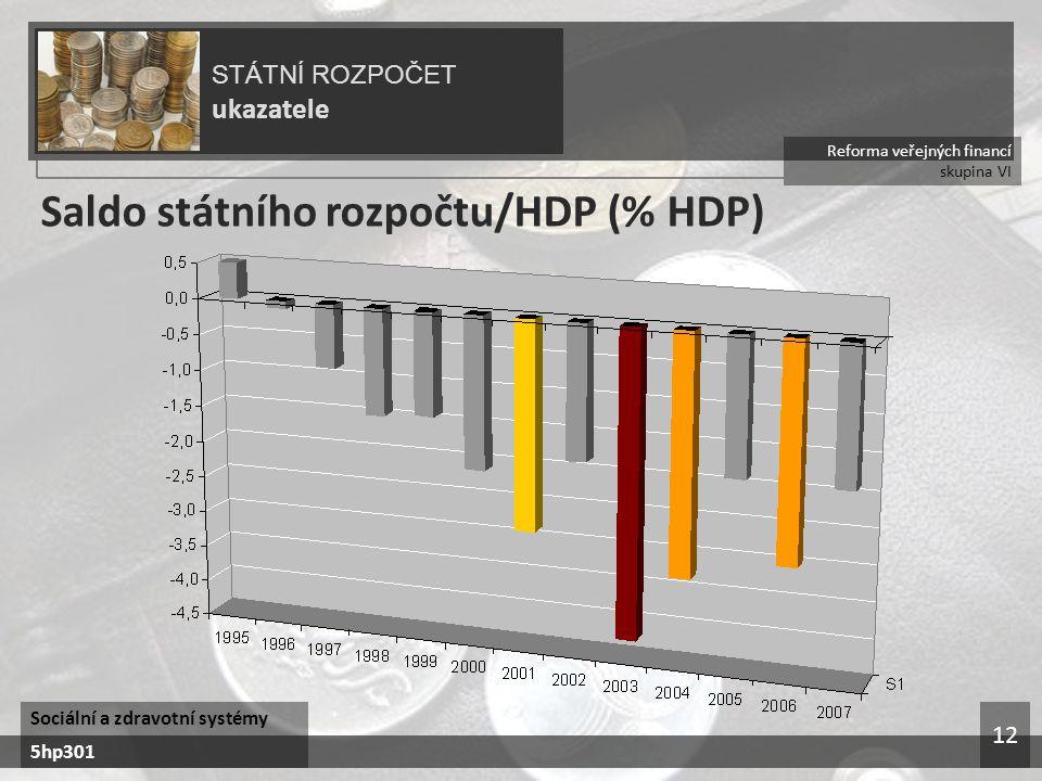 Reforma veřejných financí skupina VI STÁTNÍ ROZPOČET ukazatele Sociální a zdravotní systémy 5hp301 12 Saldo státního rozpočtu/HDP (% HDP)