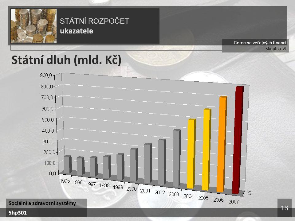 Reforma veřejných financí skupina VI STÁTNÍ ROZPOČET ukazatele Sociální a zdravotní systémy 5hp301 13 Státní dluh (mld. Kč)