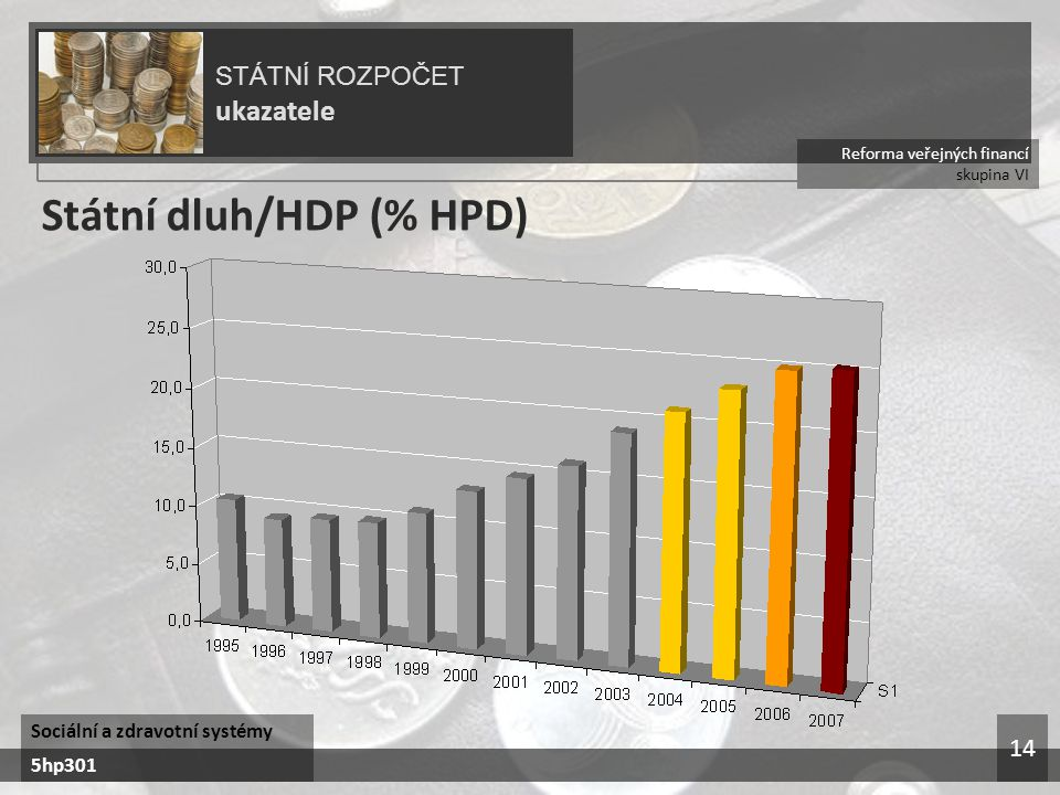 Reforma veřejných financí skupina VI STÁTNÍ ROZPOČET ukazatele Sociální a zdravotní systémy 5hp301 14 Státní dluh/HDP (% HPD)