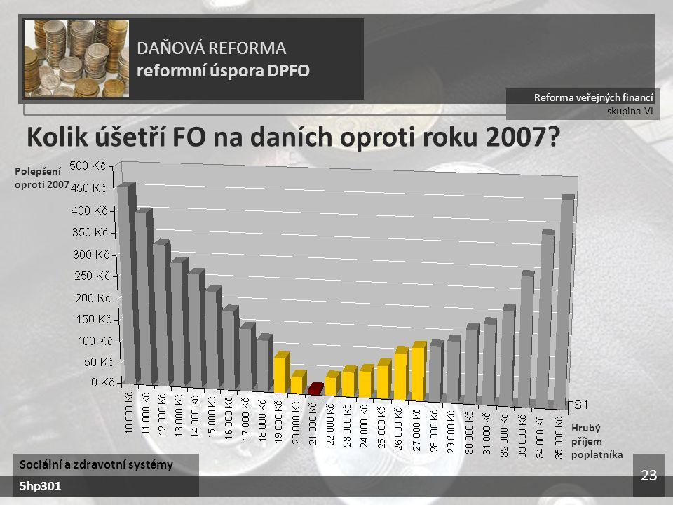 Reforma veřejných financí skupina VI DAŇOVÁ REFORMA reformní úspora DPFO Sociální a zdravotní systémy 5hp301 23 Kolik úšetří FO na daních oproti roku 2007.