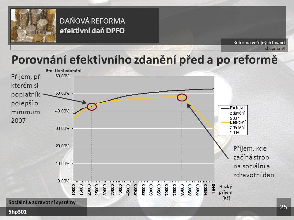 Reforma veřejných financí skupina VI DAŇOVÁ REFORMA efektivní daň DPFO Sociální a zdravotní systémy 5hp301 25 Porovnání efektivního zdanění před a po reformě Příjem, při kterém si poplatník polepší o minimum 2007 Příjem, kde začíná strop na sociální a zdravotní daň Hrubý příjem [Kč] Efektivní zdanění