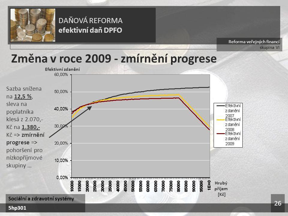 Reforma veřejných financí skupina VI DAŇOVÁ REFORMA efektivní daň DPFO Sociální a zdravotní systémy 5hp301 26 Změna v roce 2009 - zmírnění progrese Hrubý příjem [Kč] Efektivní zdanění Sazba snížena na 12,5 %, sleva na poplatníka klesá z 2.070,- Kč na 1.380,- Kč => zmírnění progrese => pohoršení pro nízkopříjmové skupiny …