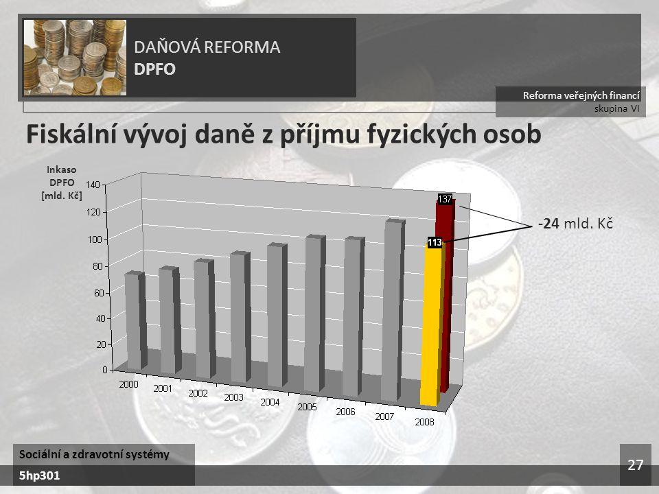 Reforma veřejných financí skupina VI DAŇOVÁ REFORMA DPFO Sociální a zdravotní systémy 5hp301 27 Fiskální vývoj daně z příjmu fyzických osob Inkaso DPFO [mld.