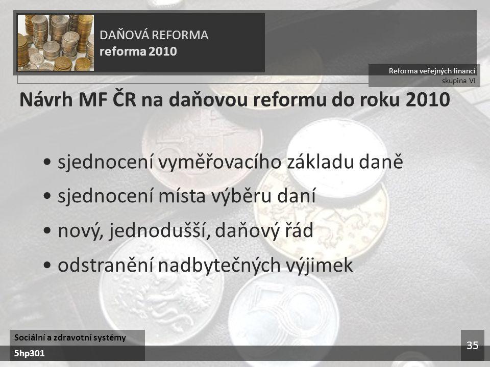 Reforma veřejných financí skupina VI DAŇOVÁ REFORMA reforma 2010 Sociální a zdravotní systémy 5hp301 35 Návrh MF ČR na daňovou reformu do roku 2010 sjednocení vyměřovacího základu daně sjednocení místa výběru daní nový, jednodušší, daňový řád odstranění nadbytečných výjimek