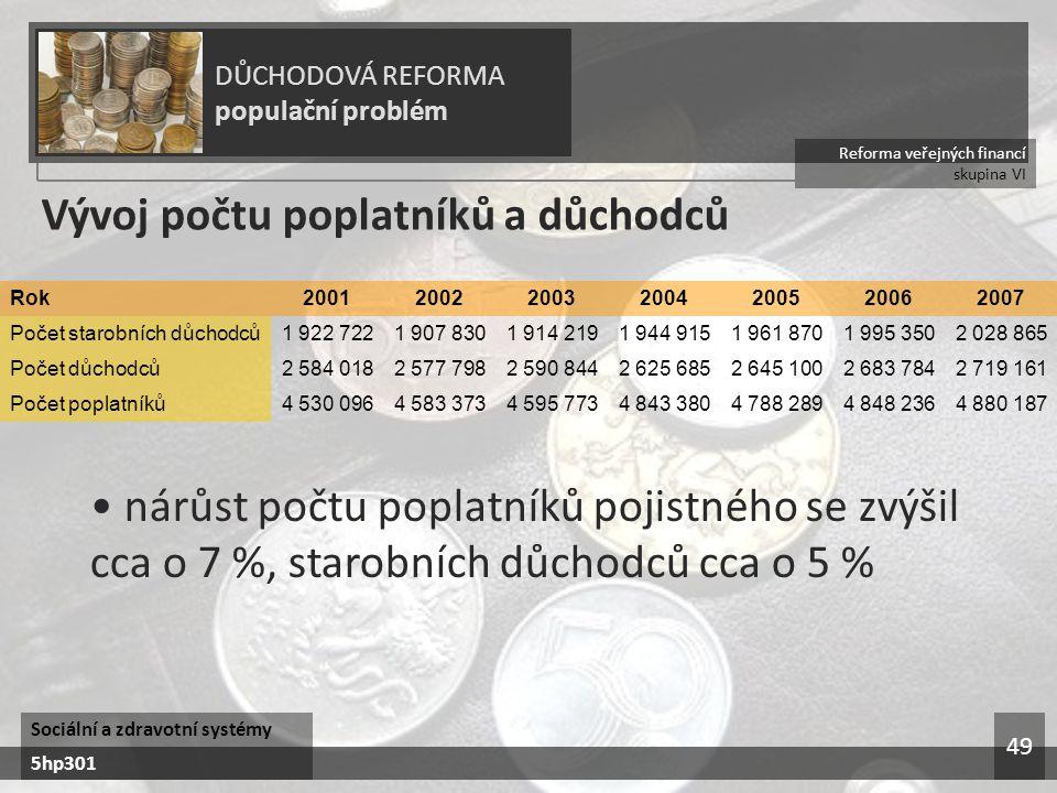 Reforma veřejných financí skupina VI DŮCHODOVÁ REFORMA populační problém Sociální a zdravotní systémy 5hp301 49 Vývoj počtu poplatníků a důchodců nárů
