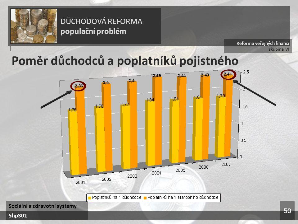 Reforma veřejných financí skupina VI DŮCHODOVÁ REFORMA populační problém Sociální a zdravotní systémy 5hp301 50 Poměr důchodců a poplatníků pojistného
