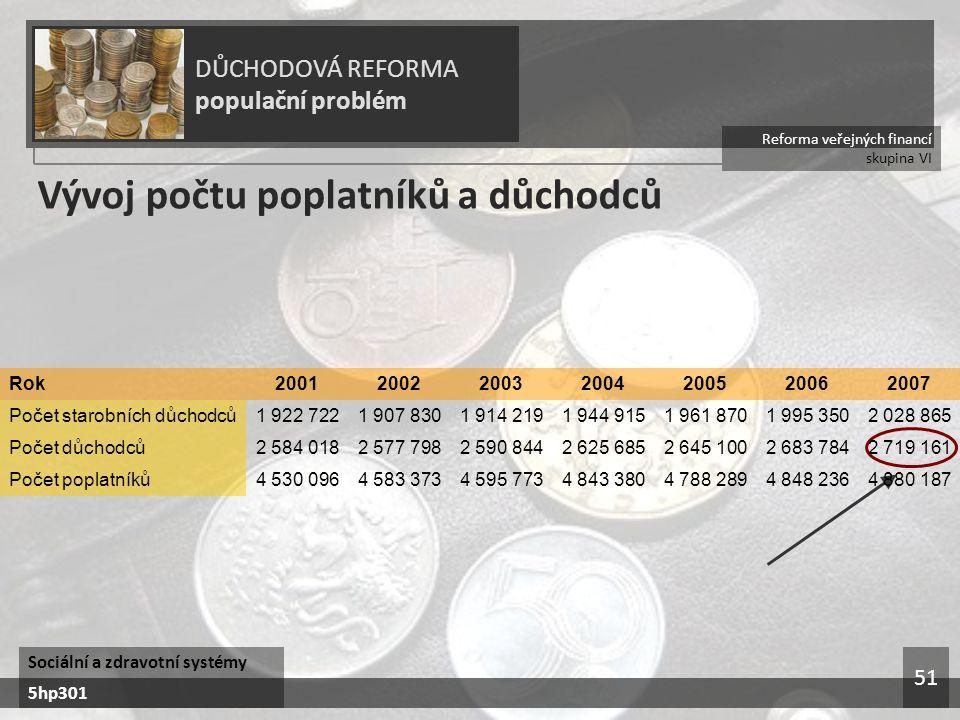 Reforma veřejných financí skupina VI DŮCHODOVÁ REFORMA populační problém Sociální a zdravotní systémy 5hp301 51 Vývoj počtu poplatníků a důchodců 4 88