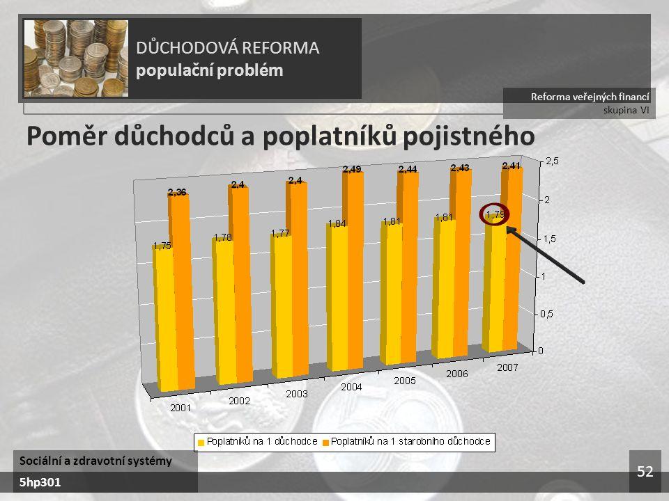 Reforma veřejných financí skupina VI DŮCHODOVÁ REFORMA populační problém Sociální a zdravotní systémy 5hp301 52 Poměr důchodců a poplatníků pojistného