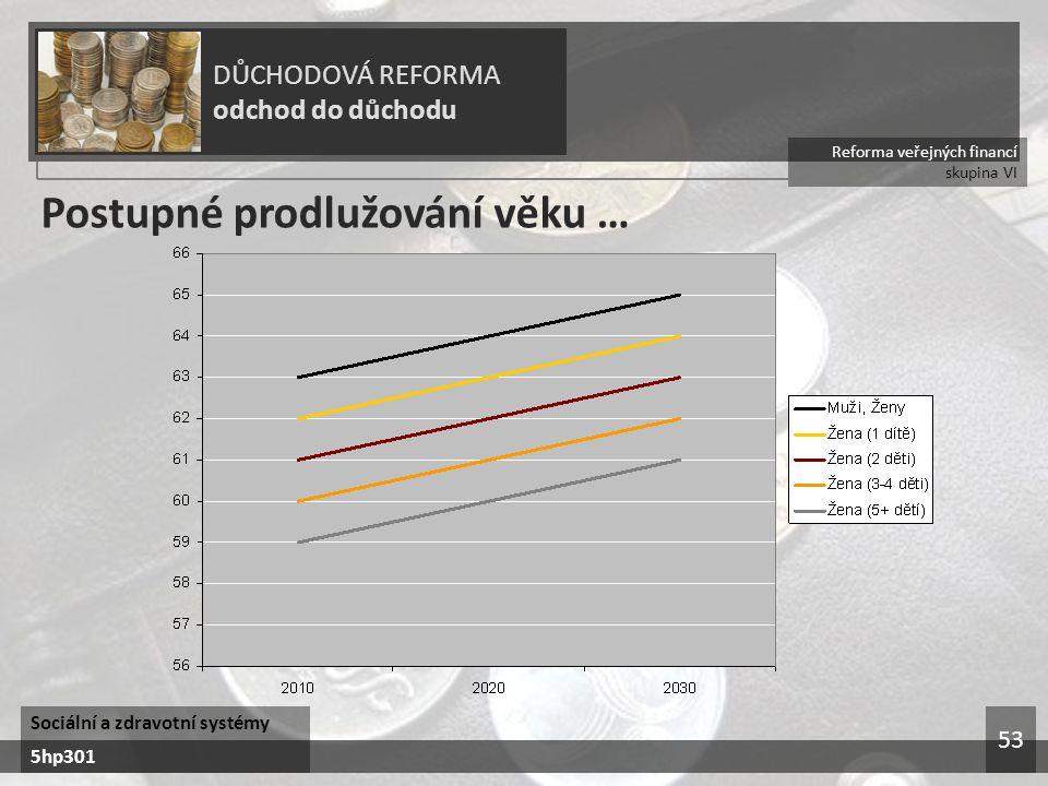 Reforma veřejných financí skupina VI DŮCHODOVÁ REFORMA odchod do důchodu Sociální a zdravotní systémy 5hp301 53 Postupné prodlužování věku …