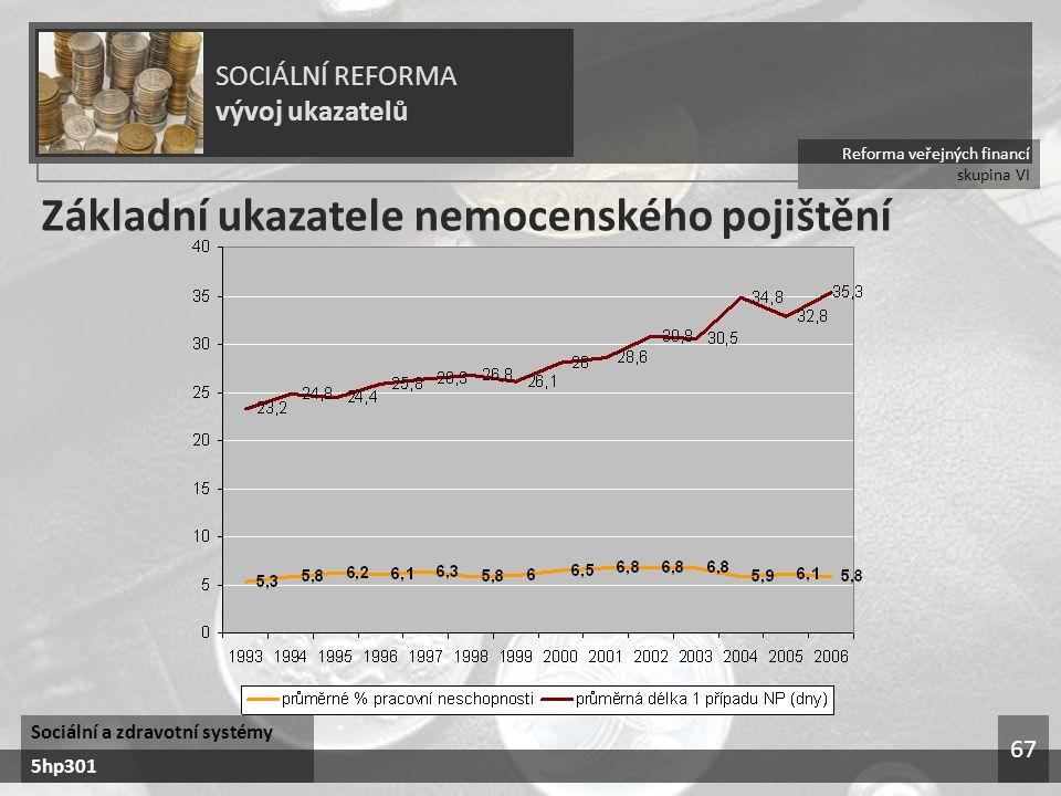 Reforma veřejných financí skupina VI SOCIÁLNÍ REFORMA vývoj ukazatelů Sociální a zdravotní systémy 5hp301 67 Základní ukazatele nemocenského pojištění