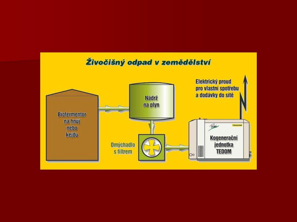 Chroboly 1/2  Využitá technologie Kompaktní systém Hochreiterovy BPS tvoří dvoustupňový fermentor, který je uspořádán jako kruh v kruhu , foliový plynojem, koncový sklad a budova s kogenerační jednotkou Deutz.
